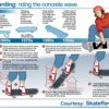 Skateboarding Infographic | Riding The Concrete Wave