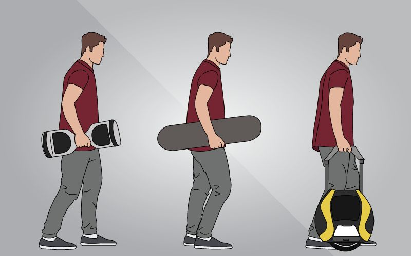 Types of Skateboard based on operating methods